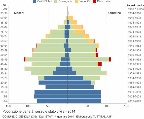 Grafico Popolazione per età, sesso e stato civile Comune di Genola (CN)