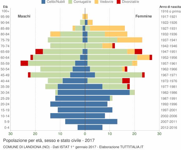 Grafico Popolazione per età, sesso e stato civile Comune di Landiona (NO)