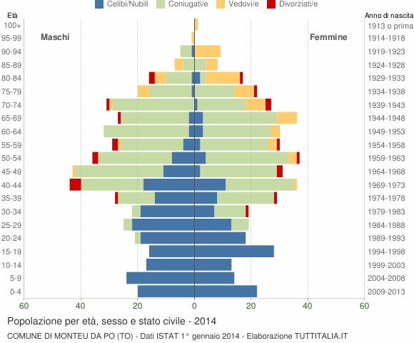 Grafico Popolazione per età, sesso e stato civile Comune di Monteu da Po (TO)