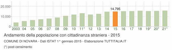 Grafico andamento popolazione stranieri Comune di Novara