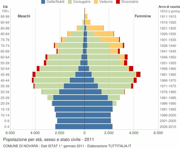 Grafico Popolazione per età, sesso e stato civile Comune di Novara