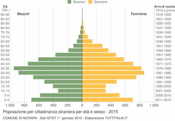 Grafico cittadini stranieri - Novara 2015