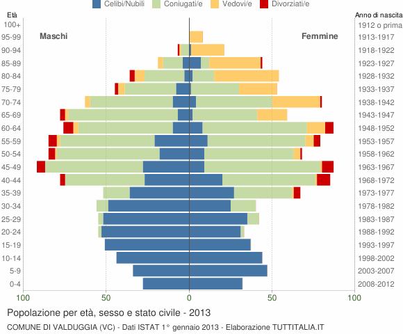 Grafico Popolazione per età, sesso e stato civile Comune di Valduggia (VC)