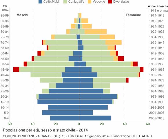 Grafico Popolazione per età, sesso e stato civile Comune di Villanova Canavese (TO)