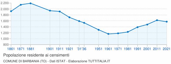 Grafico andamento storico popolazione Comune di Barbania (TO)