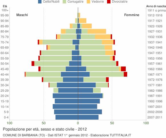 Grafico Popolazione per età, sesso e stato civile Comune di Barbania (TO)
