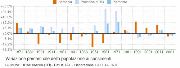 Grafico variazione percentuale della popolazione Comune di Barbania (TO)