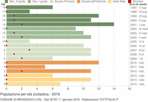 Grafico Popolazione in età scolastica - Brossasco 2016