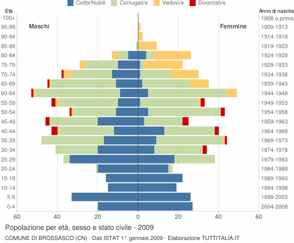 Grafico Popolazione per età, sesso e stato civile Comune di Brossasco (CN)