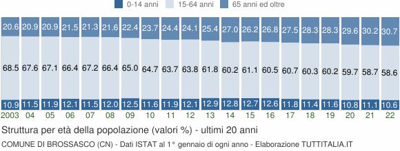 Grafico struttura della popolazione Comune di Brossasco (CN)