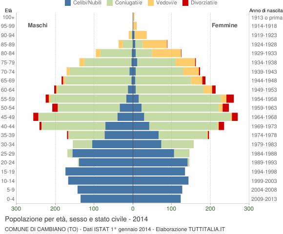Grafico Popolazione per età, sesso e stato civile Comune di Cambiano (TO)