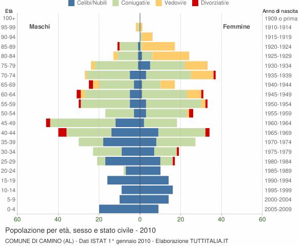 Grafico Popolazione per età, sesso e stato civile Comune di Camino (AL)