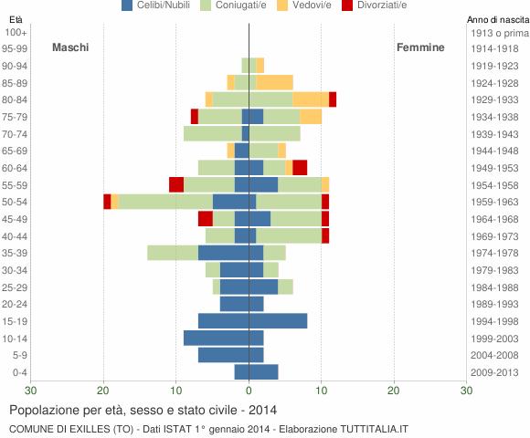 Grafico Popolazione per età, sesso e stato civile Comune di Exilles (TO)