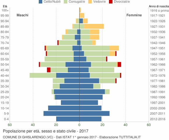 Grafico Popolazione per età, sesso e stato civile Comune di Ghislarengo (VC)