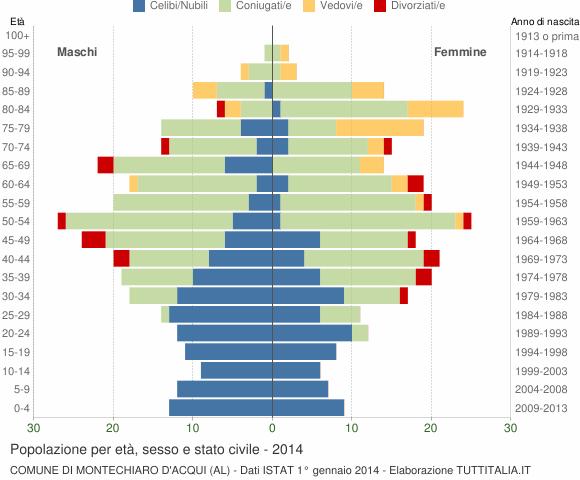 Grafico Popolazione per età, sesso e stato civile Comune di Montechiaro d'Acqui (AL)