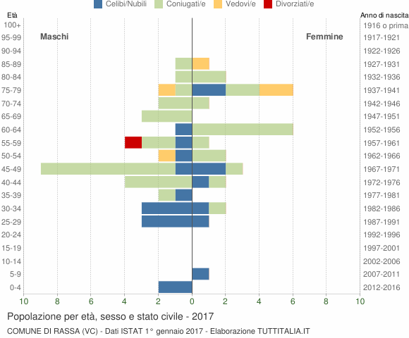 Grafico Popolazione per età, sesso e stato civile Comune di Rassa (VC)