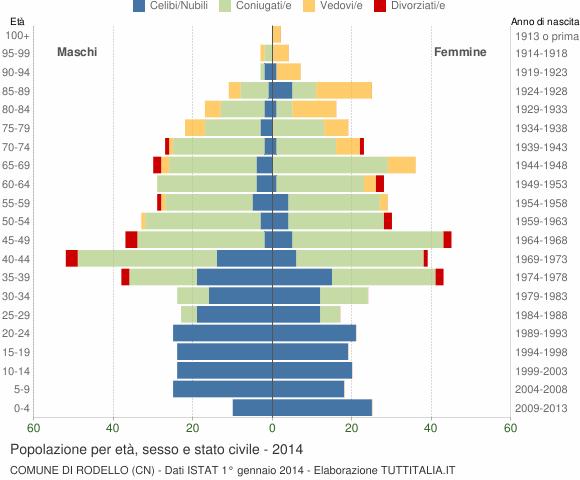 Grafico Popolazione per età, sesso e stato civile Comune di Rodello (CN)