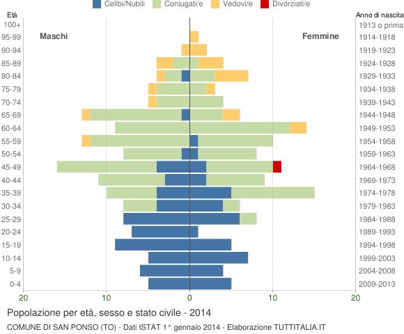 Grafico Popolazione per età, sesso e stato civile Comune di San Ponso (TO)