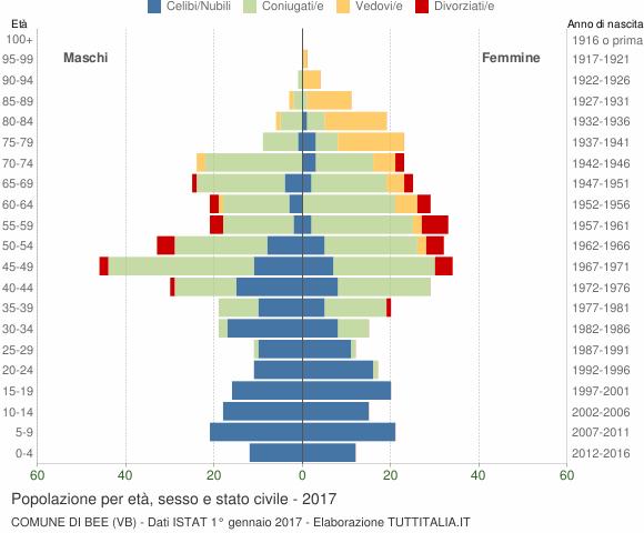 Grafico Popolazione per età, sesso e stato civile Comune di Bee (VB)