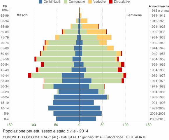 Grafico Popolazione per età, sesso e stato civile Comune di Bosco Marengo (AL)