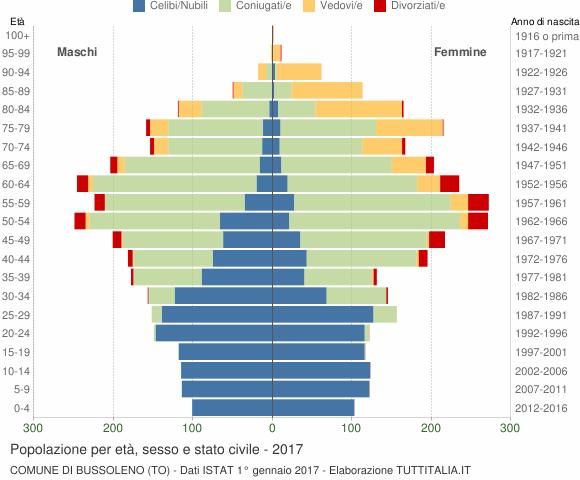 Grafico Popolazione per età, sesso e stato civile Comune di Bussoleno (TO)