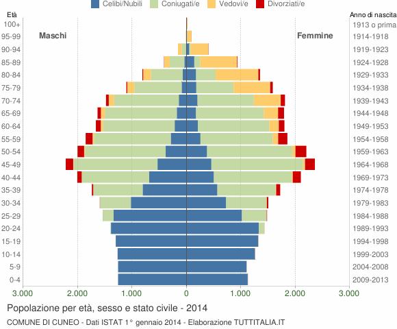Grafico Popolazione per età, sesso e stato civile Comune di Cuneo