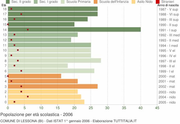 Grafico Popolazione in età scolastica - Lessona 2006