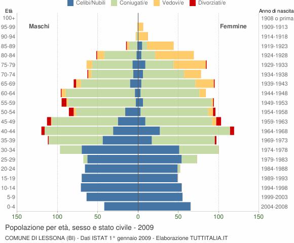 Grafico Popolazione per età, sesso e stato civile Comune di Lessona (BI)