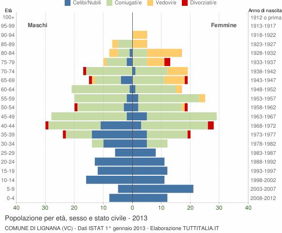 Grafico Popolazione per età, sesso e stato civile Comune di Lignana (VC)