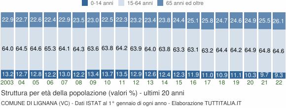 Grafico struttura della popolazione Comune di Lignana (VC)
