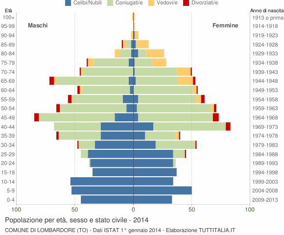 Grafico Popolazione per età, sesso e stato civile Comune di Lombardore (TO)