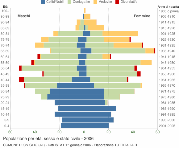 Grafico Popolazione per età, sesso e stato civile Comune di Oviglio (AL)