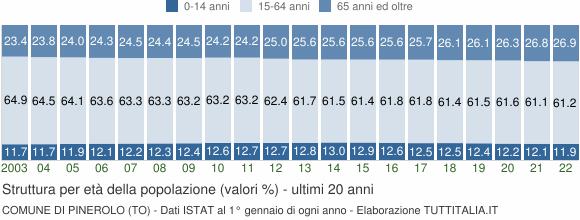 Grafico struttura della popolazione Comune di Pinerolo (TO)