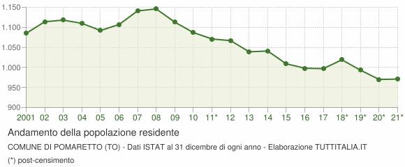 Andamento popolazione Comune di Pomaretto (TO)