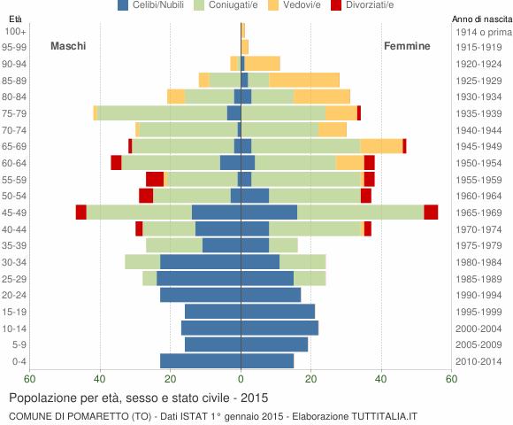 Grafico Popolazione per età, sesso e stato civile Comune di Pomaretto (TO)