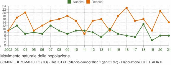 Grafico movimento naturale della popolazione Comune di Pomaretto (TO)