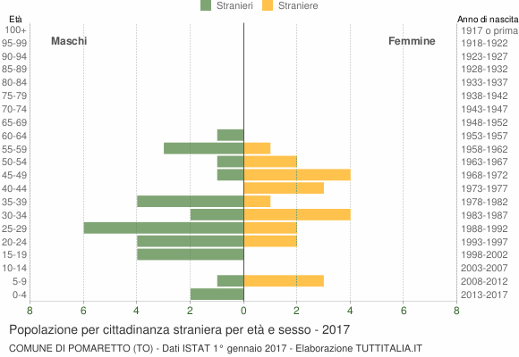 Grafico cittadini stranieri - Pomaretto 2017