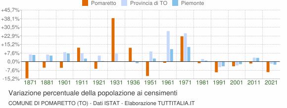 Grafico variazione percentuale della popolazione Comune di Pomaretto (TO)