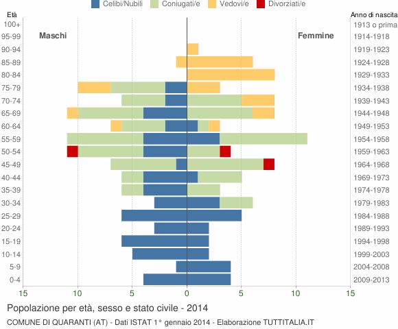 Grafico Popolazione per età, sesso e stato civile Comune di Quaranti (AT)