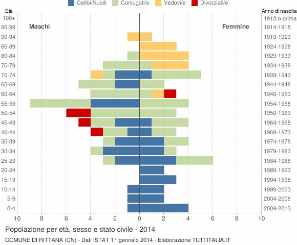 Grafico Popolazione per età, sesso e stato civile Comune di Rittana (CN)