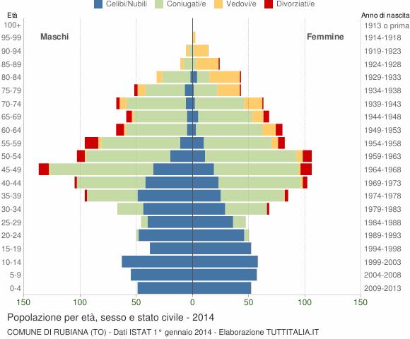 Grafico Popolazione per età, sesso e stato civile Comune di Rubiana (TO)