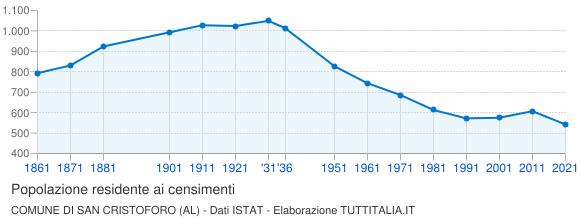 Grafico andamento storico popolazione Comune di San Cristoforo (AL)