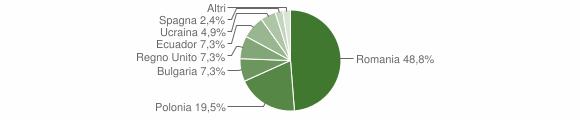 Grafico cittadinanza stranieri - San Cristoforo 2018