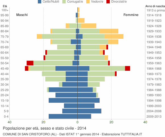 Grafico Popolazione per età, sesso e stato civile Comune di San Cristoforo (AL)
