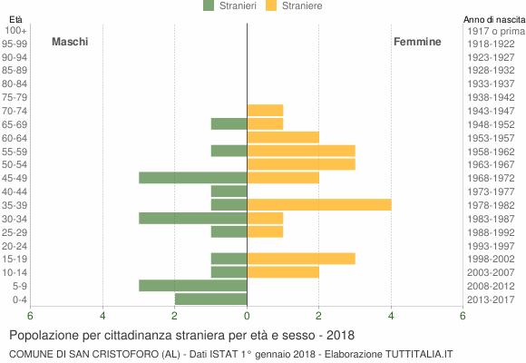 Grafico cittadini stranieri - San Cristoforo 2018