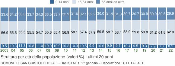 Grafico struttura della popolazione Comune di San Cristoforo (AL)