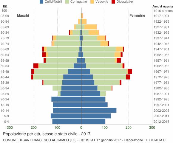 Grafico Popolazione per età, sesso e stato civile Comune di San Francesco al Campo (TO)