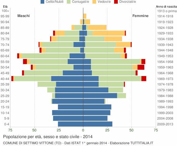 Grafico Popolazione per età, sesso e stato civile Comune di Settimo Vittone (TO)