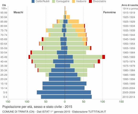 Grafico Popolazione per età, sesso e stato civile Comune di Trinità (CN)