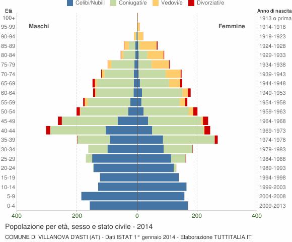 Grafico Popolazione per età, sesso e stato civile Comune di Villanova d'Asti (AT)